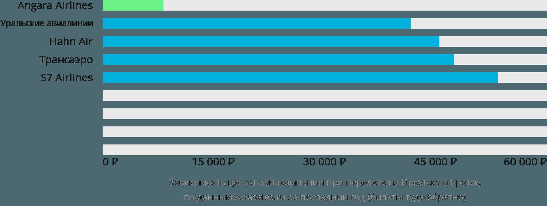 Динамика цен в зависимости от авиакомпании, совершающей перелет из Иркутска в Братск