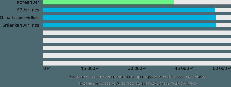 Динамика цен в зависимости от авиакомпании, совершающей перелет из Иркутска в Коломбо
