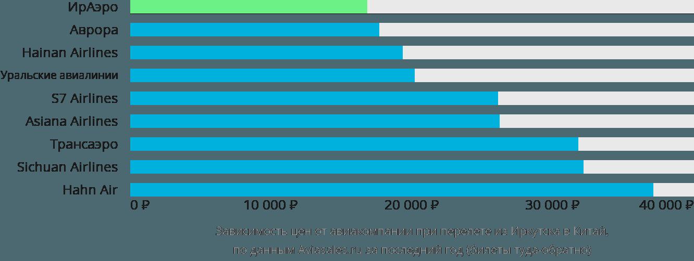 Динамика цен в зависимости от авиакомпании, совершающей перелет из Иркутска в Китай