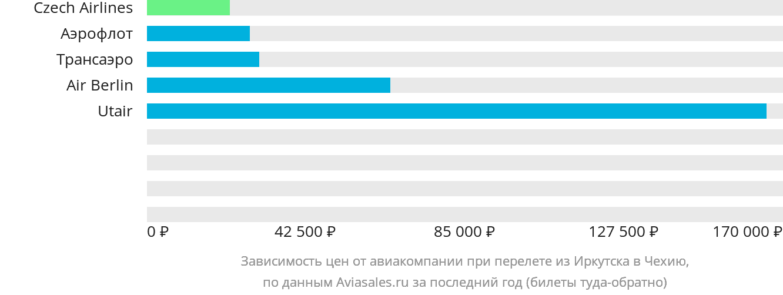Динамика цен в зависимости от авиакомпании, совершающей перелет из Иркутска в Чехию