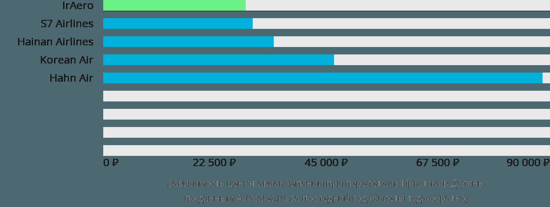 Динамика цен в зависимости от авиакомпании, совершающей перелет из Иркутска в Далянь