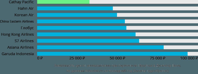 Динамика цен в зависимости от авиакомпании, совершающей перелет из Иркутска в Денпасар Бали