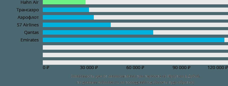 Динамика цен в зависимости от авиакомпании, совершающей перелет из Иркутска в Дубай