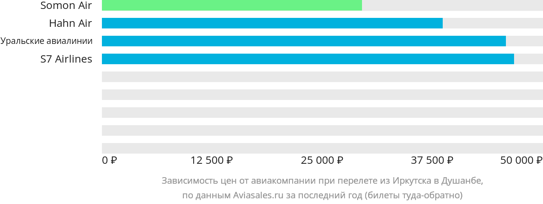 Динамика цен в зависимости от авиакомпании, совершающей перелет из Иркутска в Душанбе