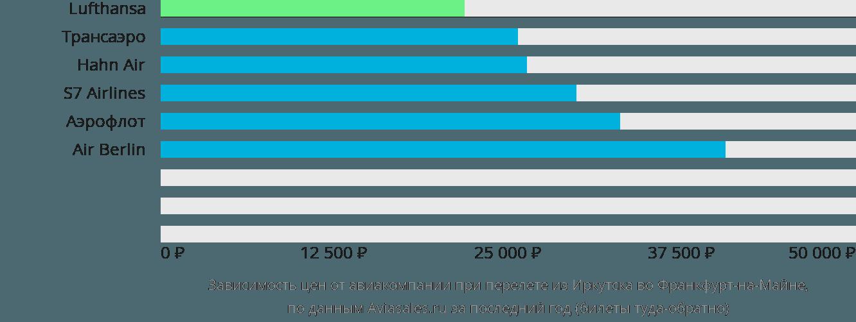 Динамика цен в зависимости от авиакомпании, совершающей перелет из Иркутска во Франкфурт-на-Майне