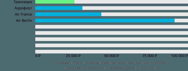 Динамика цен в зависимости от авиакомпании, совершающей перелёт из Иркутска во Францию