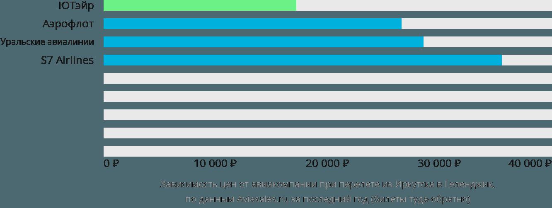 Динамика цен в зависимости от авиакомпании, совершающей перелет из Иркутска в Геленджик