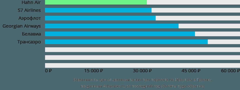 Динамика цен в зависимости от авиакомпании, совершающей перелет из Иркутска в Грузию