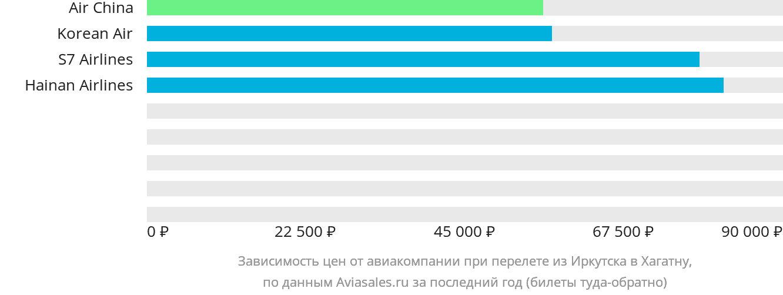 Динамика цен в зависимости от авиакомпании, совершающей перелет из Иркутска в Хагатну