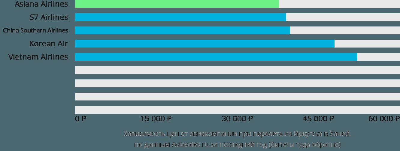 Динамика цен в зависимости от авиакомпании, совершающей перелет из Иркутска в Ханой
