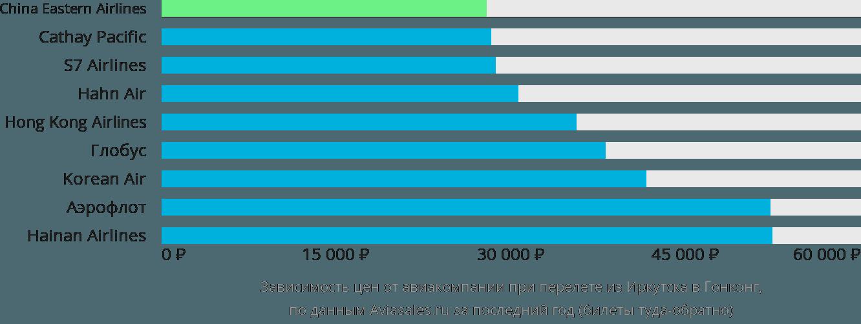 Динамика цен в зависимости от авиакомпании, совершающей перелет из Иркутска в Гонконг
