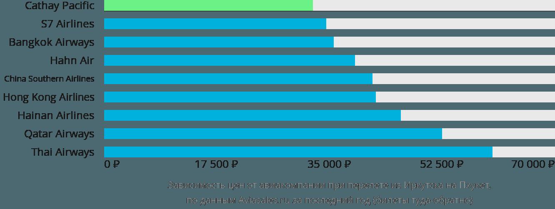 Динамика цен в зависимости от авиакомпании, совершающей перелет из Иркутска на Пхукет