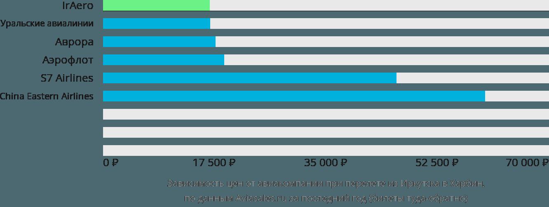 Динамика цен в зависимости от авиакомпании, совершающей перелет из Иркутска в Харбин