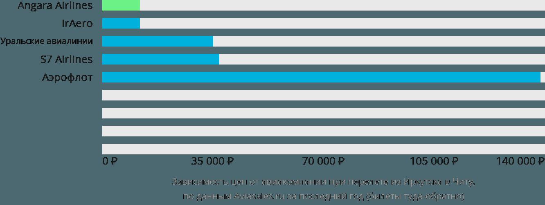 Динамика цен в зависимости от авиакомпании, совершающей перелет из Иркутска в Читу