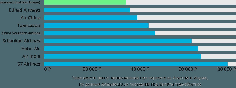 Динамика цен в зависимости от авиакомпании, совершающей перелет из Иркутска в Индию