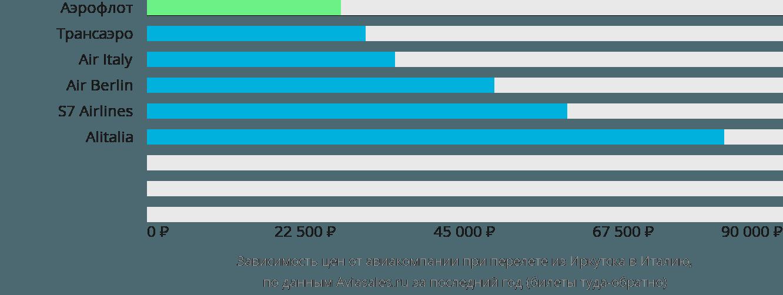 Динамика цен в зависимости от авиакомпании, совершающей перелёт из Иркутска в Италию