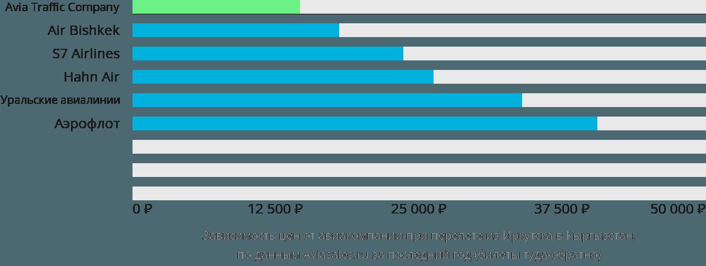Динамика цен в зависимости от авиакомпании, совершающей перелет из Иркутска в Кыргызстан