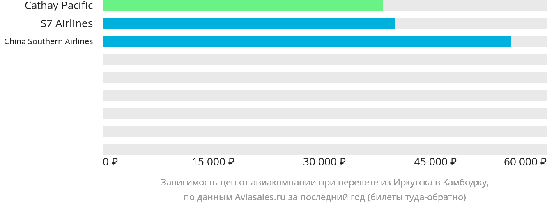 Динамика цен в зависимости от авиакомпании, совершающей перелёт из Иркутска в Камбоджу