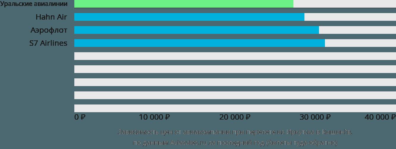 Динамика цен в зависимости от авиакомпании, совершающей перелет из Иркутска в Кишинёв