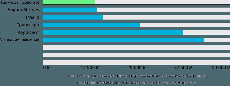 Динамика цен в зависимости от авиакомпании, совершающей перелет из Иркутска в Красноярск