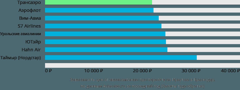 Динамика цен в зависимости от авиакомпании, совершающей перелет из Иркутска в Краснодар