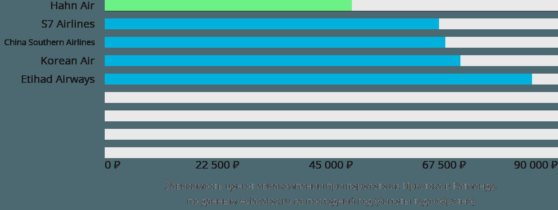 Динамика цен в зависимости от авиакомпании, совершающей перелет из Иркутска в Катманду