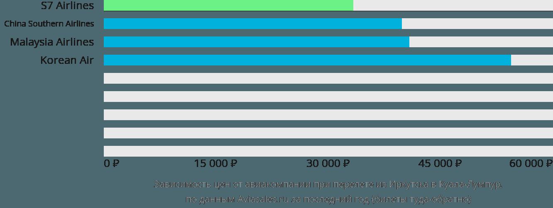 Динамика цен в зависимости от авиакомпании, совершающей перелет из Иркутска в Куала-Лумпур