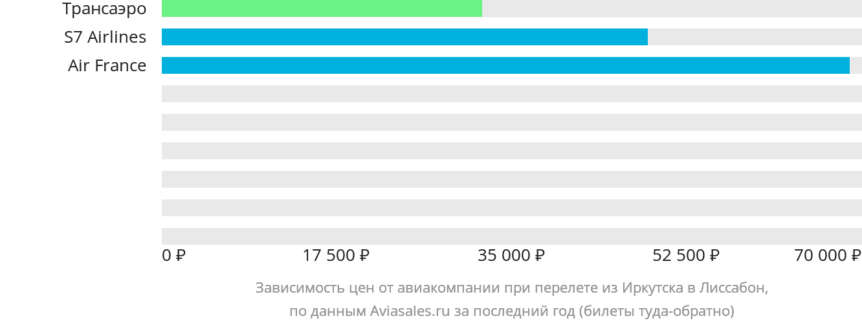Динамика цен в зависимости от авиакомпании, совершающей перелет из Иркутска в Лиссабон