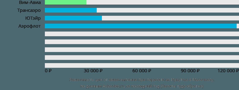 Динамика цен в зависимости от авиакомпании, совершающей перелет из Иркутска в Махачкалу