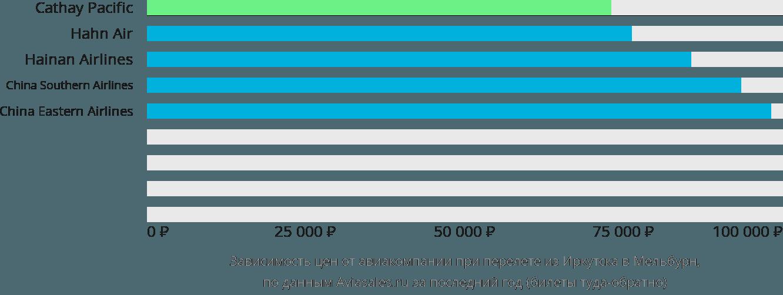 Динамика цен в зависимости от авиакомпании, совершающей перелет из Иркутска в Мельбурн