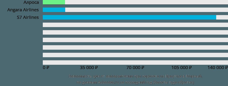 Динамика цен в зависимости от авиакомпании, совершающей перелет из Иркутска в Мирный