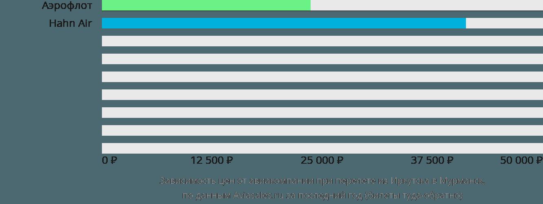 Динамика цен в зависимости от авиакомпании, совершающей перелет из Иркутска в Мурманск