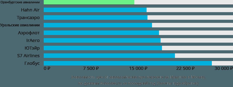 Динамика цен в зависимости от авиакомпании, совершающей перелет из Иркутска в Москву
