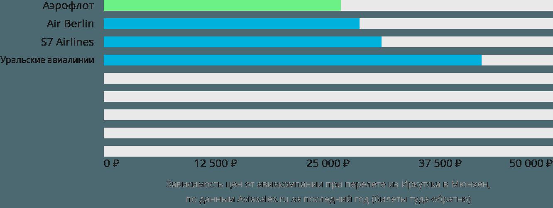 Динамика цен в зависимости от авиакомпании, совершающей перелет из Иркутска в Мюнхен