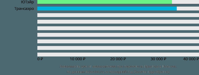 Динамика цен в зависимости от авиакомпании, совершающей перелет из Иркутска в Нальчик