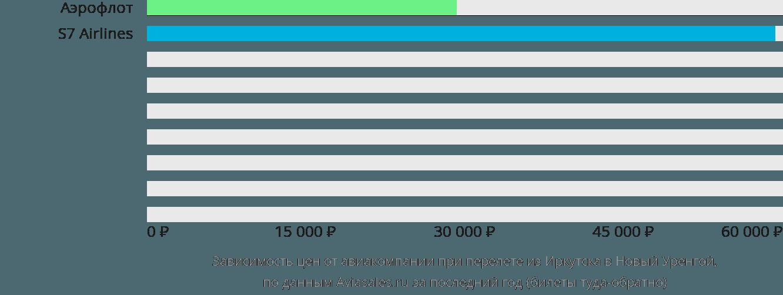 Динамика цен в зависимости от авиакомпании, совершающей перелет из Иркутска в Новый Уренгой