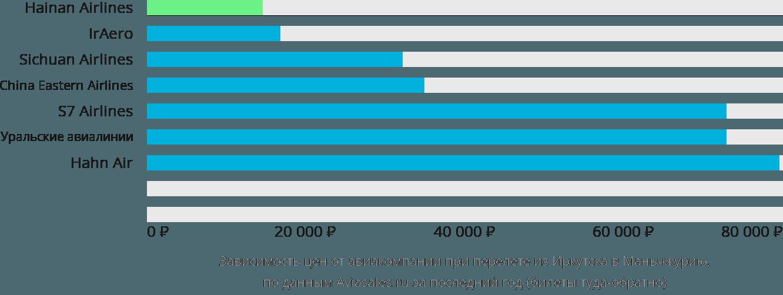 Динамика цен в зависимости от авиакомпании, совершающей перелет из Иркутска в Маньчжурию