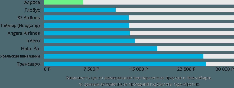 Динамика цен в зависимости от авиакомпании, совершающей перелет из Иркутска в Новосибирск