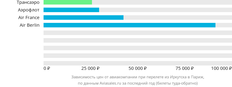 Динамика цен в зависимости от авиакомпании, совершающей перелет из Иркутска в Париж
