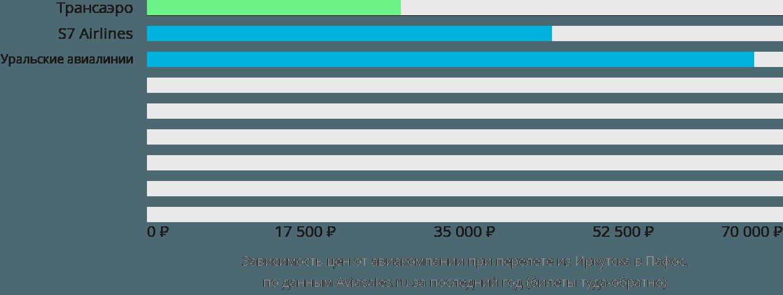 Динамика цен в зависимости от авиакомпании, совершающей перелет из Иркутска в Пафос