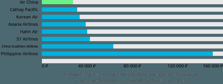 Динамика цен в зависимости от авиакомпании, совершающей перелет из Иркутска на Филиппины