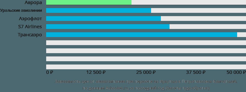 Динамика цен в зависимости от авиакомпании, совершающей перелет из Иркутска в Петропавловск-Камчатский