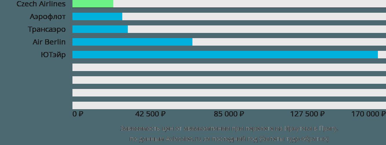 Динамика цен в зависимости от авиакомпании, совершающей перелет из Иркутска в Прагу