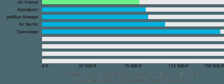 Динамика цен в зависимости от авиакомпании, совершающей перелет из Иркутска в Пунта-Кану