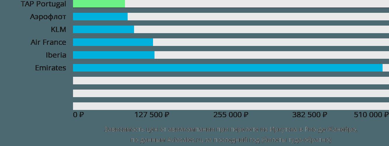 Динамика цен в зависимости от авиакомпании, совершающей перелет из Иркутска в Рио-де-Жанейро