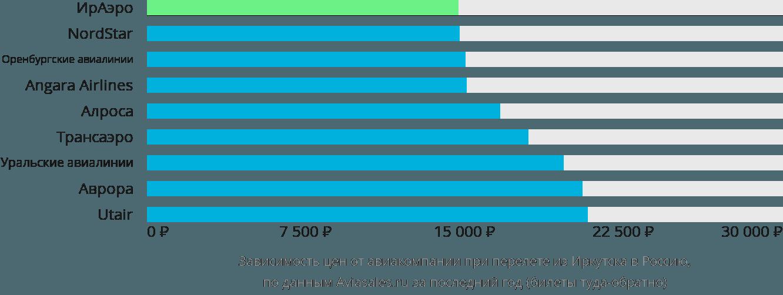 Динамика цен в зависимости от авиакомпании, совершающей перелёт из Иркутска в Россию