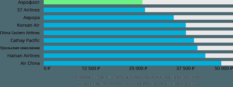 Динамика цен в зависимости от авиакомпании, совершающей перелет из Иркутска в Сеул