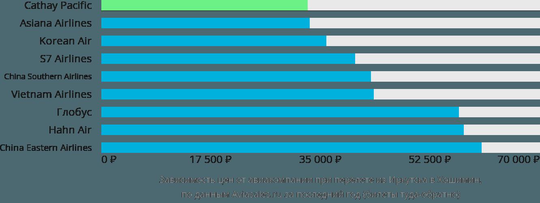 Динамика цен в зависимости от авиакомпании, совершающей перелет из Иркутска в Хошимин