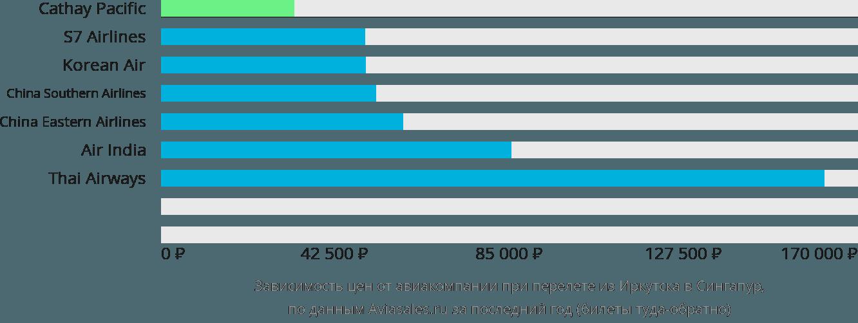 Динамика цен в зависимости от авиакомпании, совершающей перелет из Иркутска в Сингапур