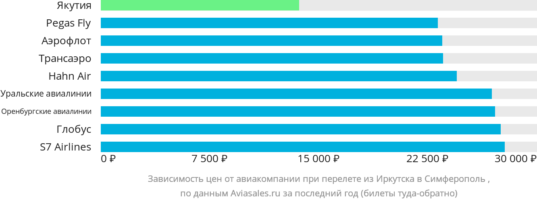 Динамика цен в зависимости от авиакомпании, совершающей перелет из Иркутска в Симферополь